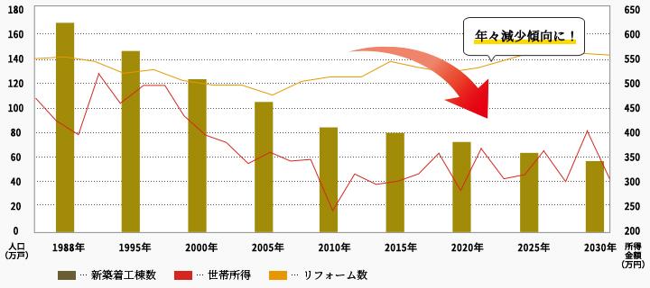 推移グラフ 年々減少傾向に!